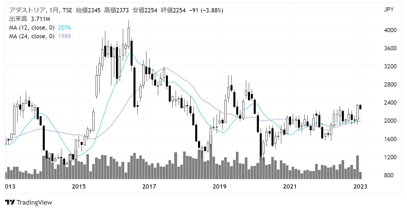 アダストリア(2685)株価チャート|月足10年