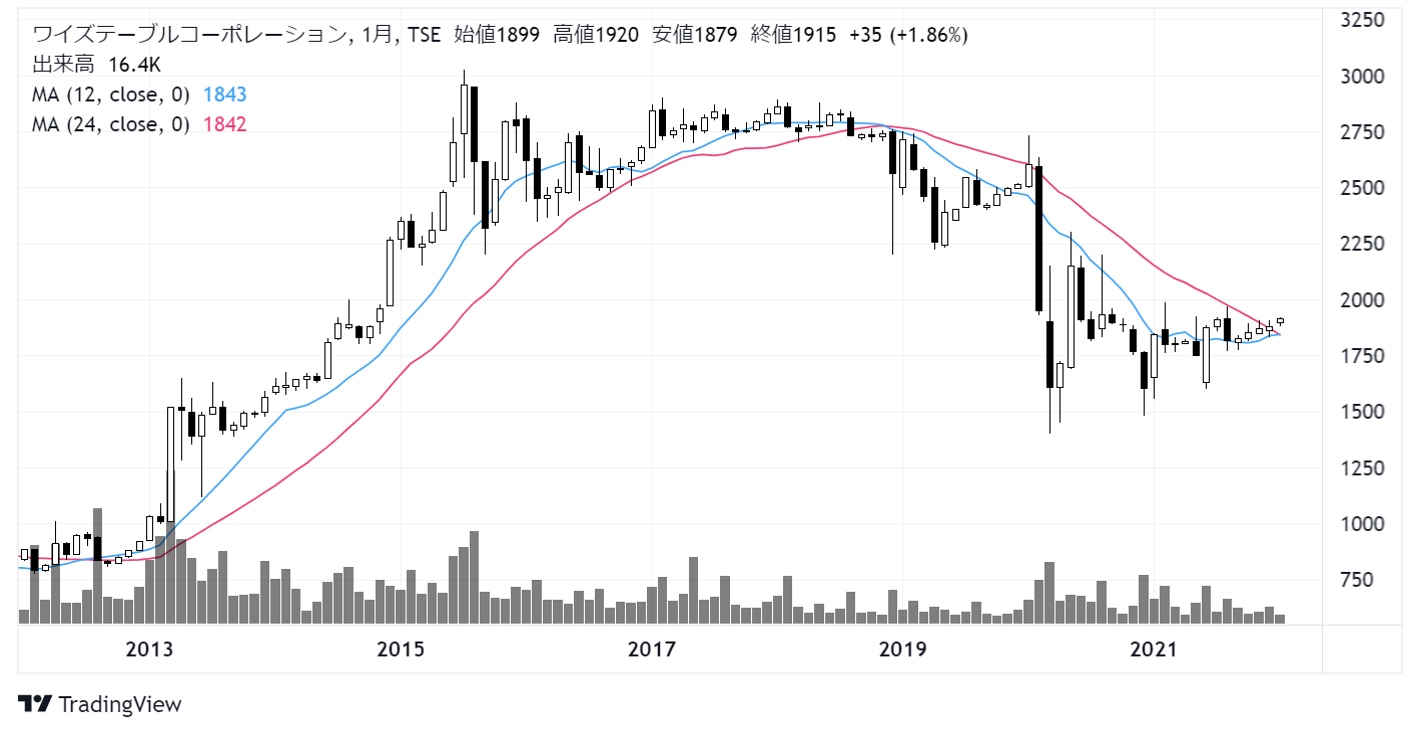 ワイズテーブルコーポレーション(2798)株価チャート|月足10年
