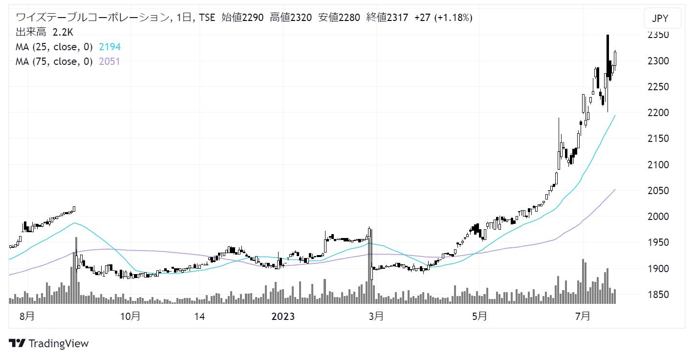 ワイズテーブルコーポレーション(2798)株価チャート|日足1年