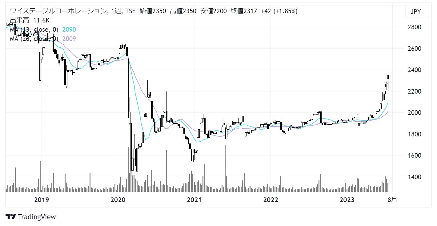 ワイズテーブルコーポレーション(2798)株価チャート|週足5年