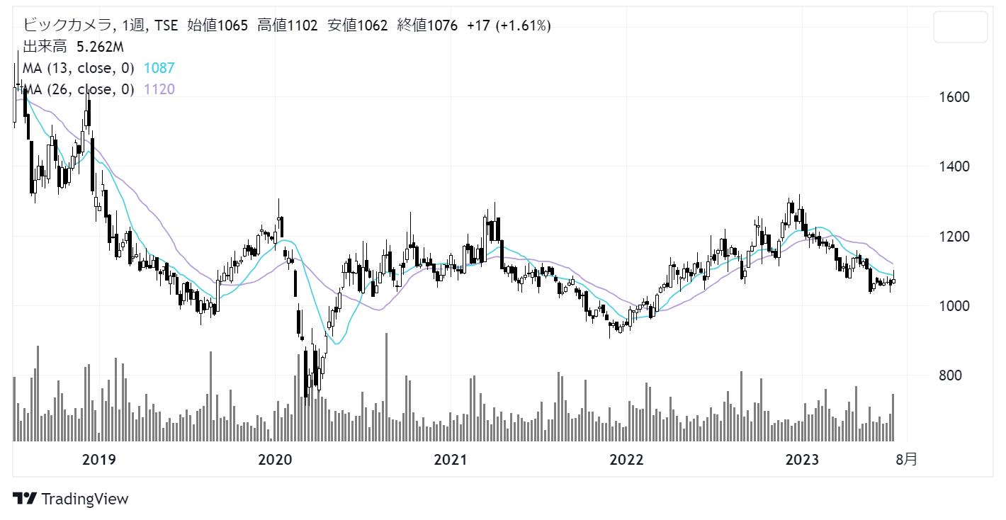ビックカメラ(3048)株価チャート|週足5年