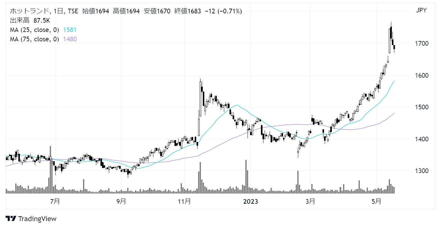 ホットランド(3196)株価チャート|日足1年