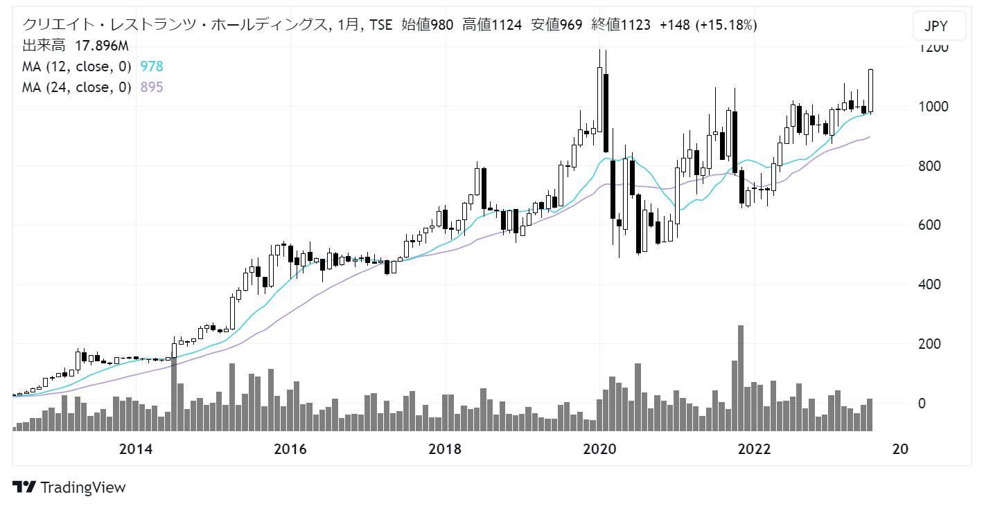 クリエイト・レストランツ・ホールディングス(3387)株価チャート|月足10年