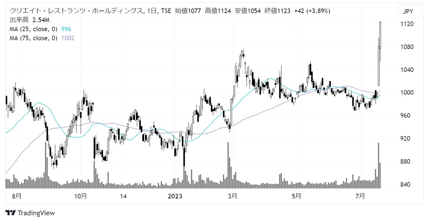 クリエイト・レストランツ・ホールディングス(3387)株価チャート|日足1年