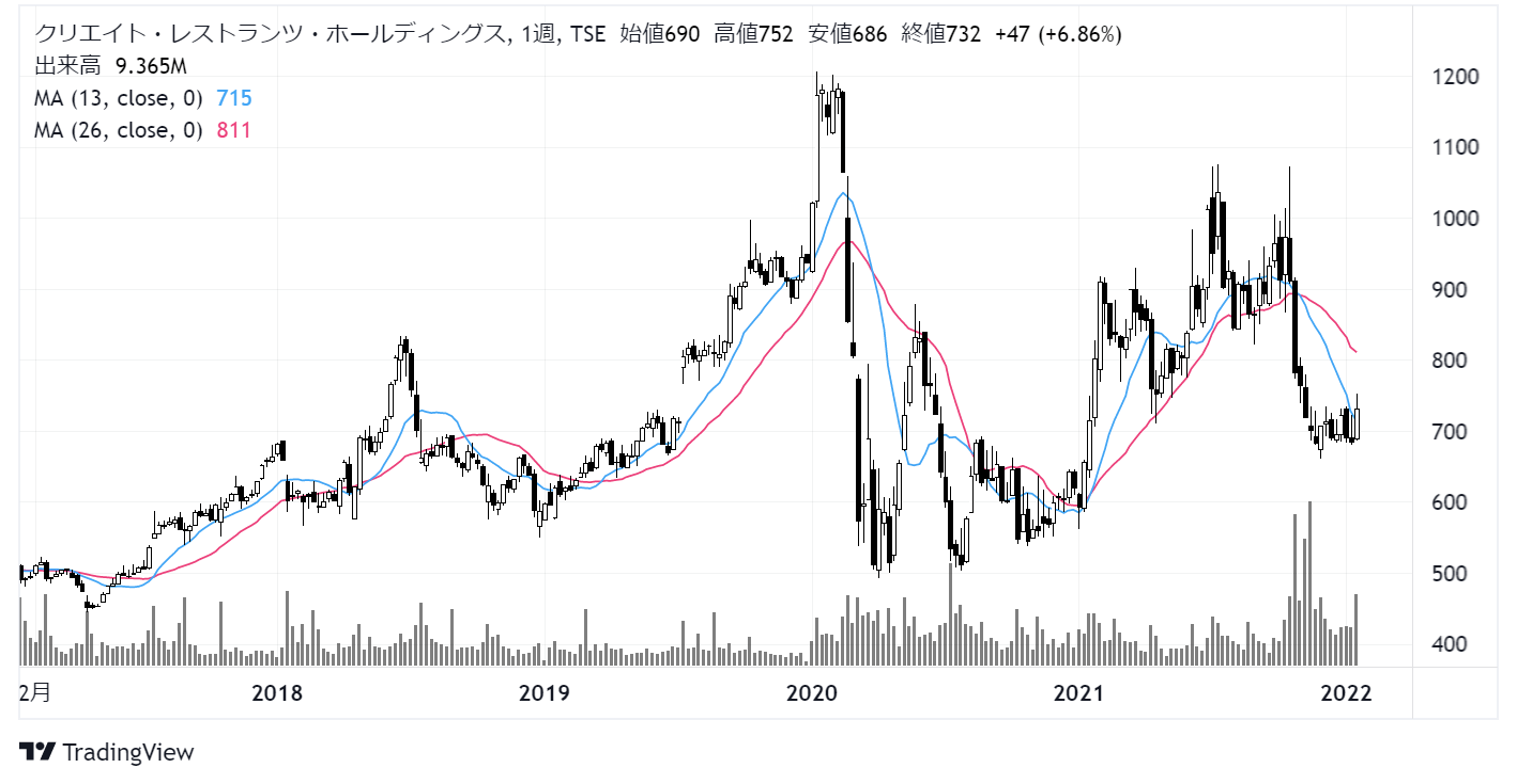 クリエイト・レストランツ・ホールディングス(3387)株価チャート|週足5年