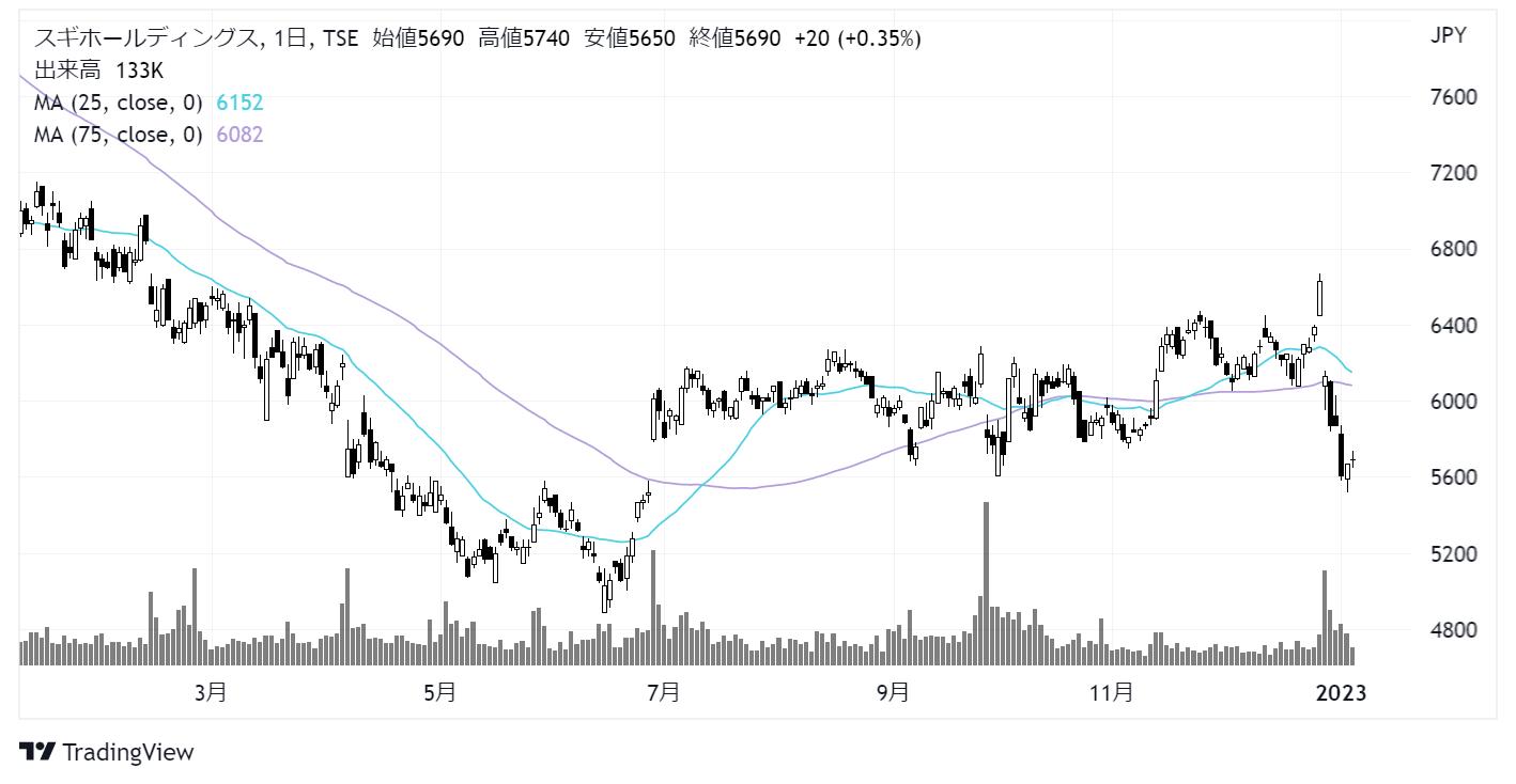スギホールディングス(7649)株価チャート|日足1年