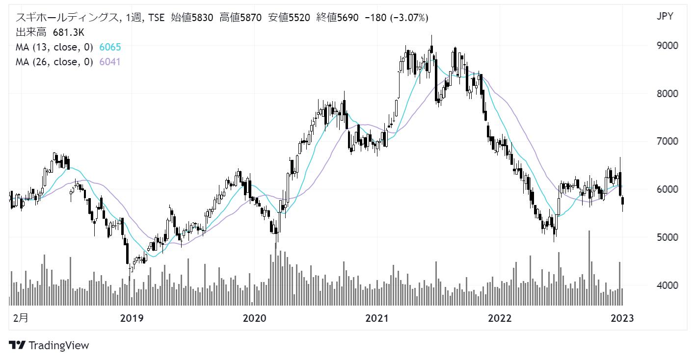 スギホールディングス(7649)株価チャート|週足5年