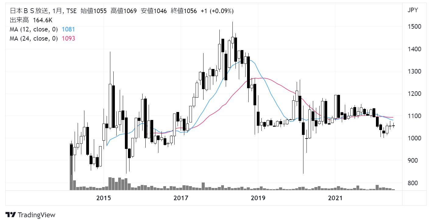 日本BS放送(9414)株価チャート|月足10年