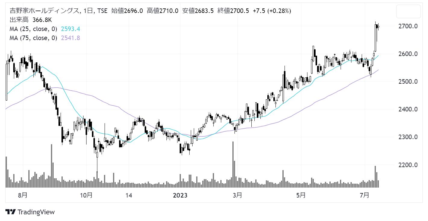 吉野家ホールディングス(9861)株価チャート|日足1年
