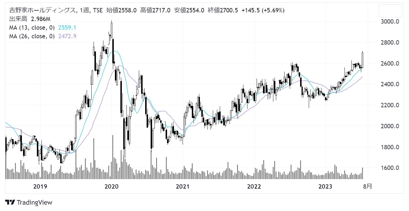 吉野家ホールディングス(9861)株価チャート|週足5年