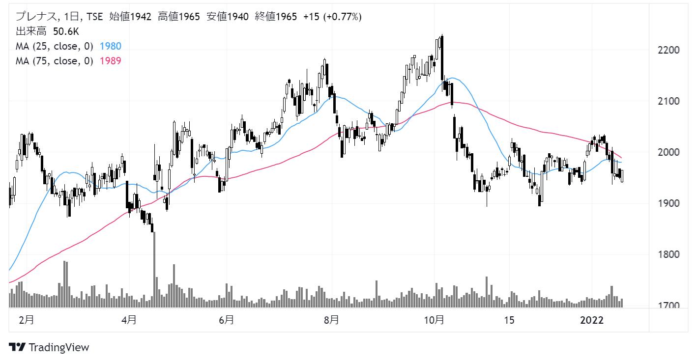 プレナス(9945)株価チャート|日足1年