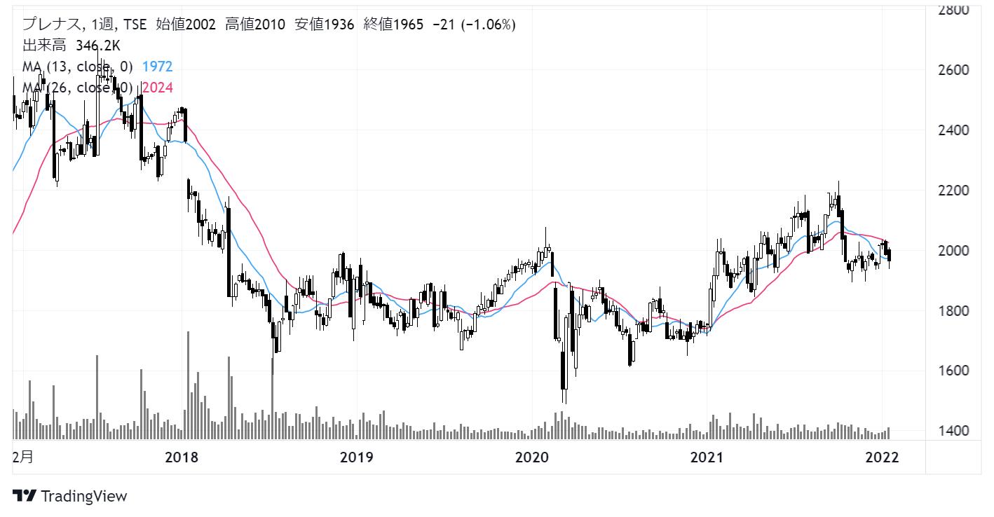 プレナス(9945)株価チャート|週足5年