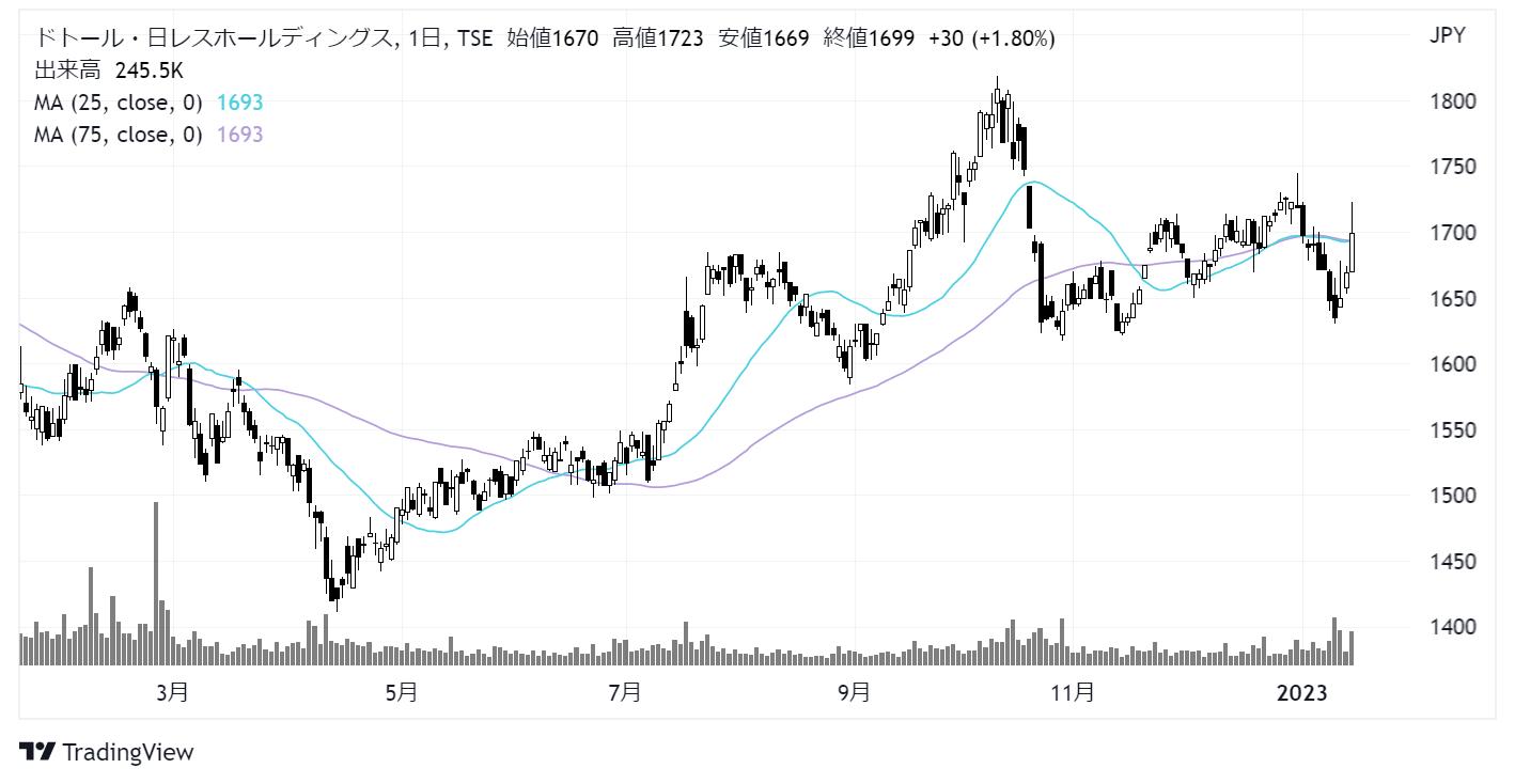 ドトール・日レスホールディングス(3087)株価チャート|日足1年