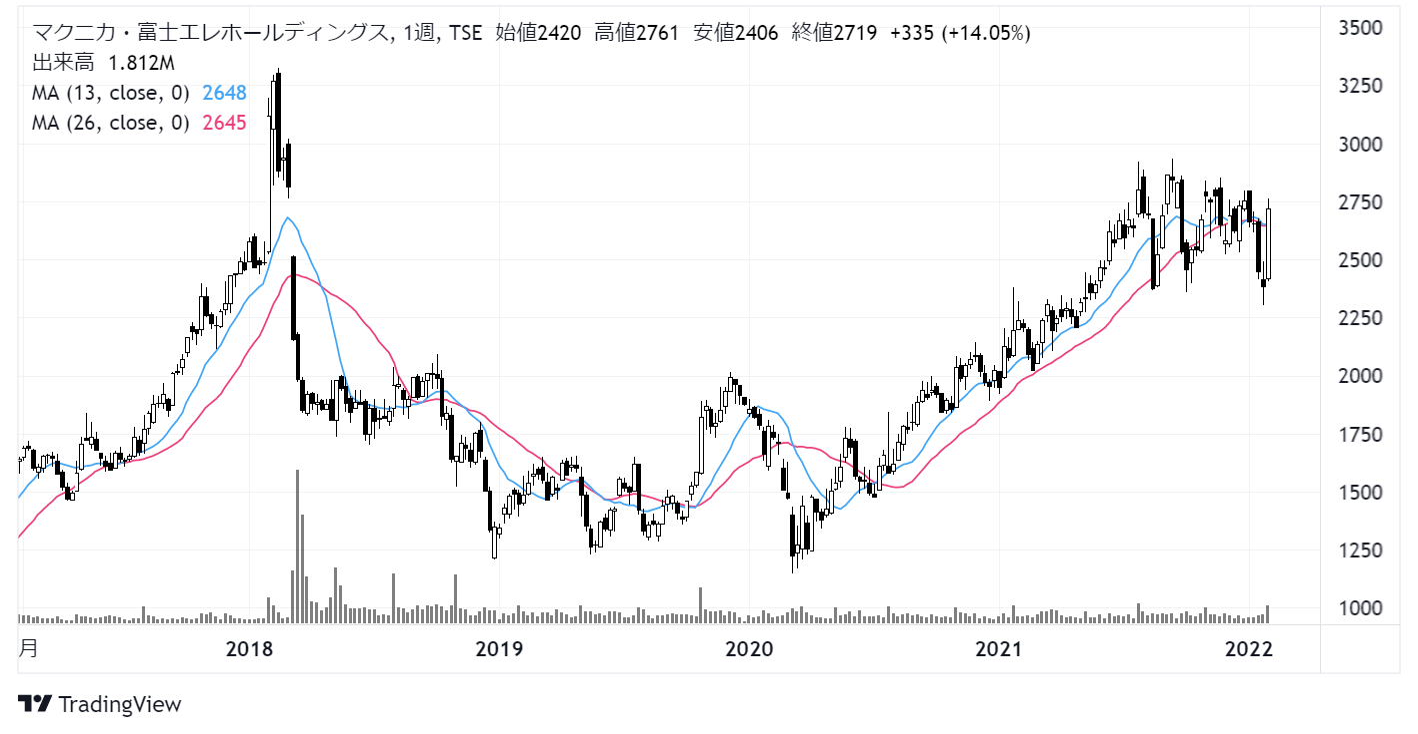 マクニカ富士エレホールディングス(3132)株価チャート|週足5年