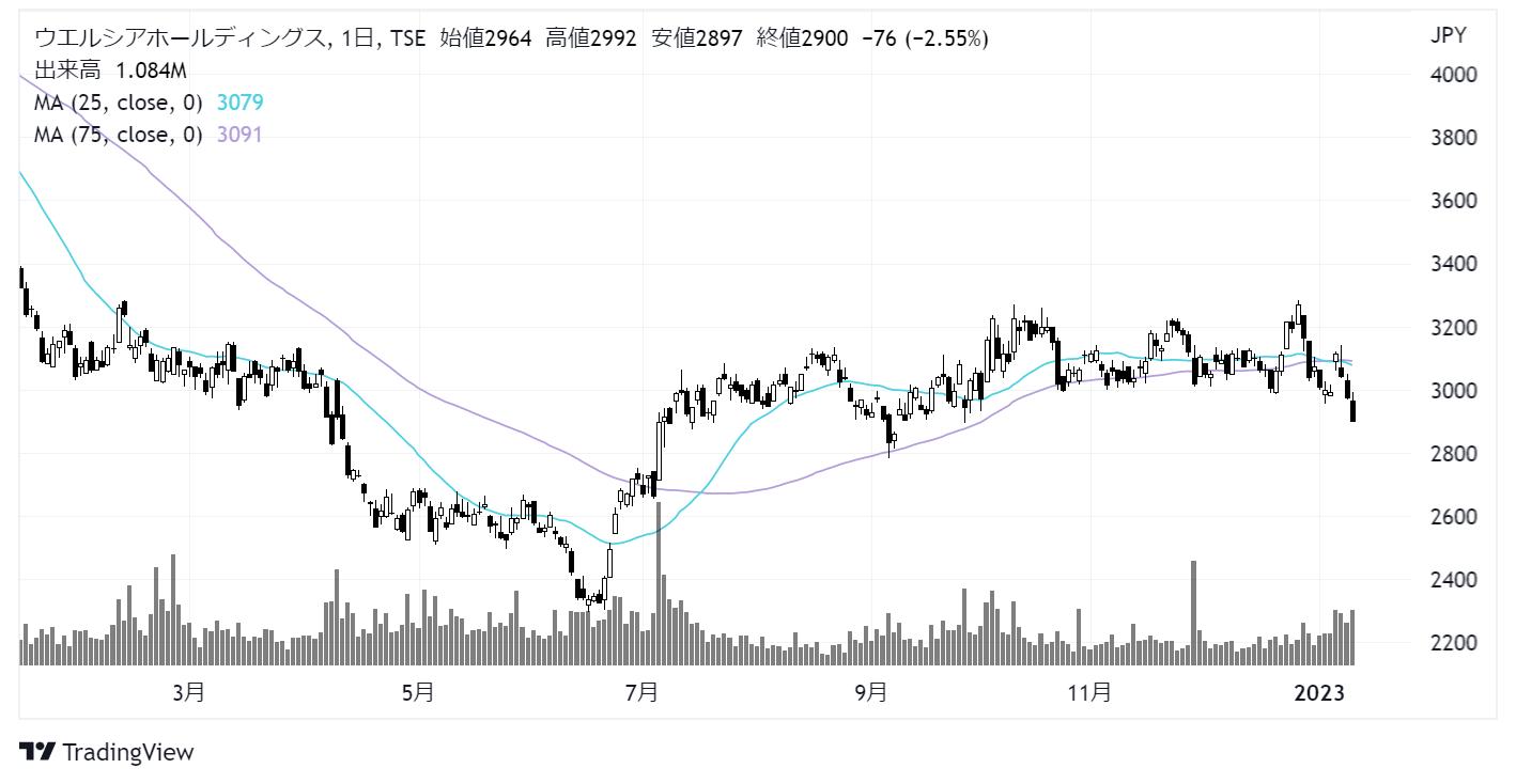 ウエルシアホールディングス(3141)株価チャート|月足10年株価チャート|日足1年