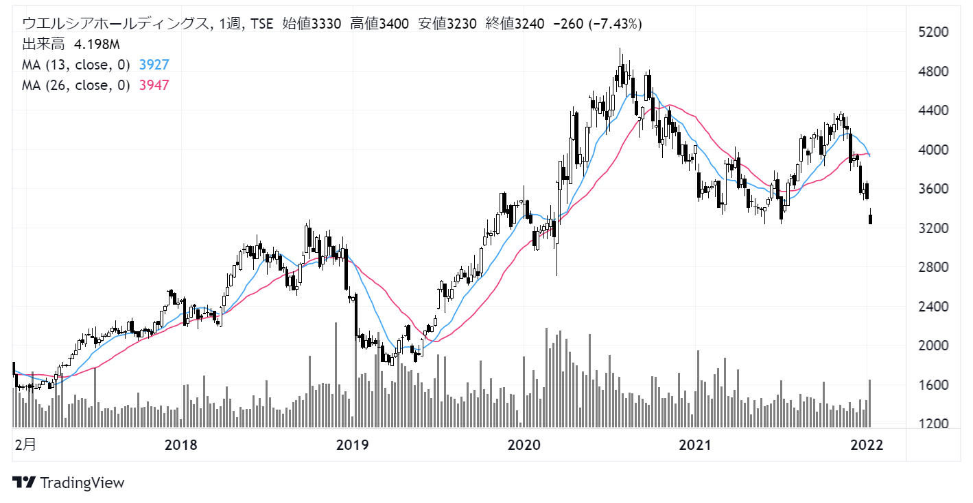 ウエルシアホールディングス(3141)株価チャート|月足10年株価チャート|週足5年