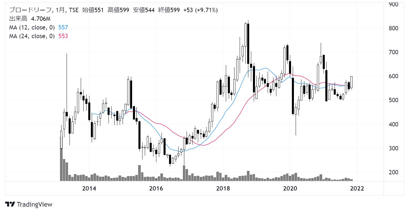 ブロードリーフ(3673)株価チャート|月足10年
