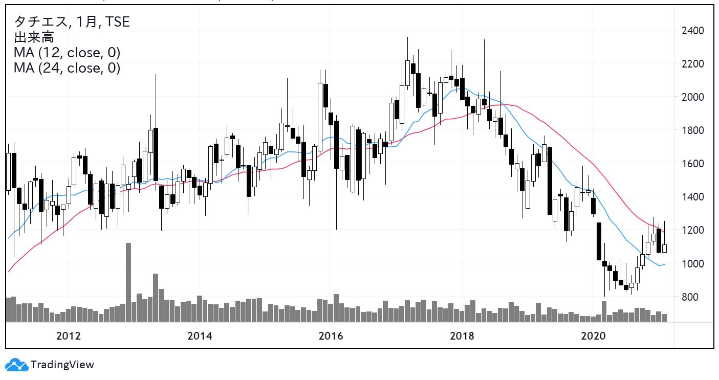 タチエス(7239)株価チャート|月足10年