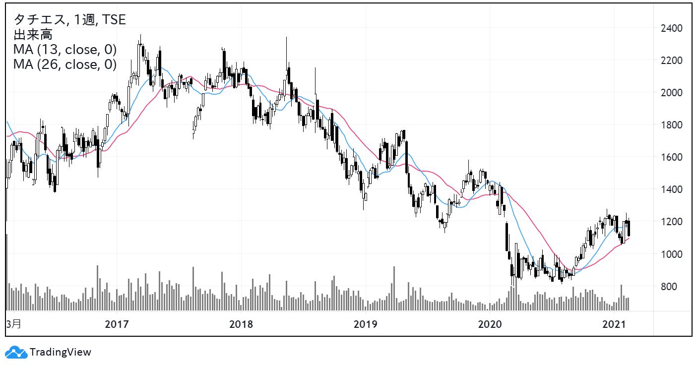 タチエス(7239)株価チャート|週足5年