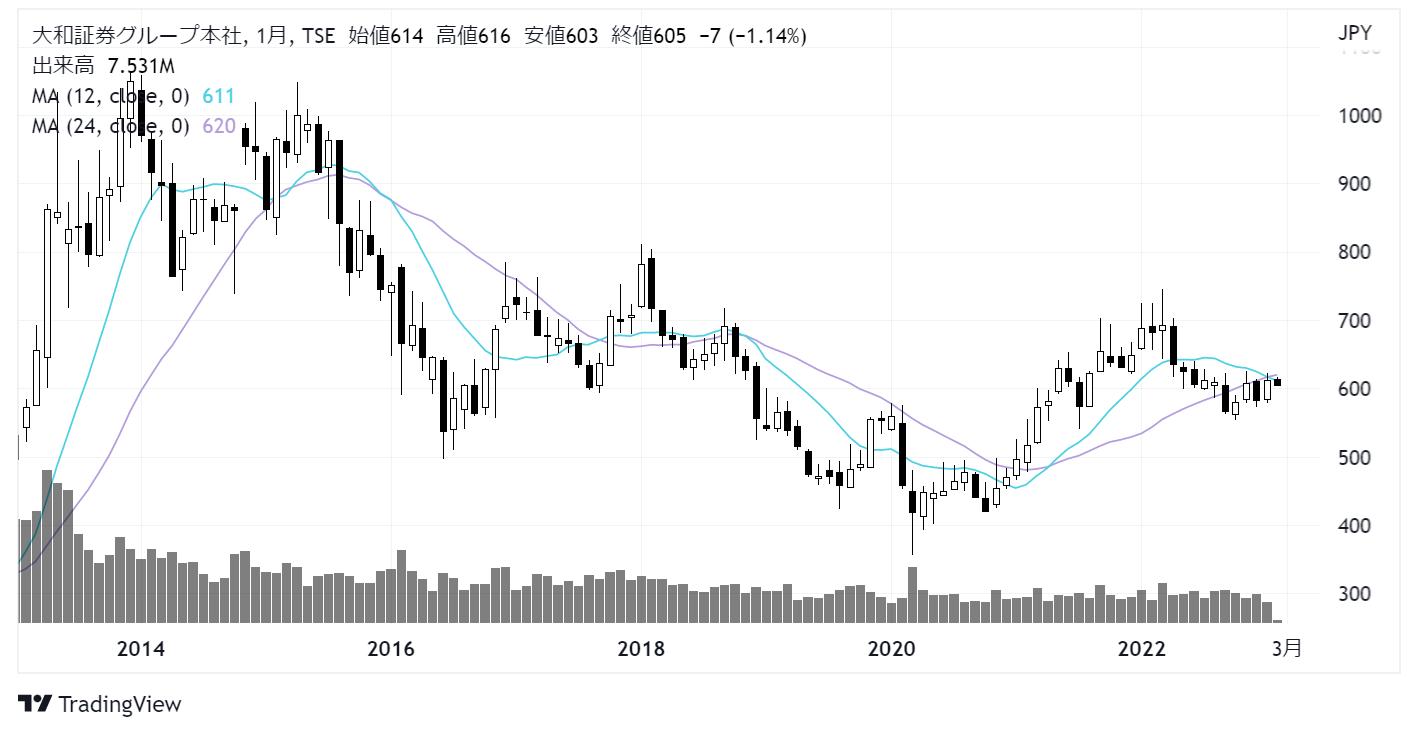大和証券グループ本社(8601)株価チャート|月足10年