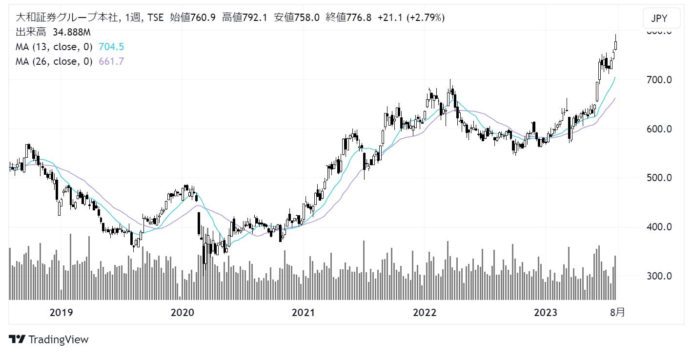 大和証券グループ本社(8601)株価チャート|週足5年