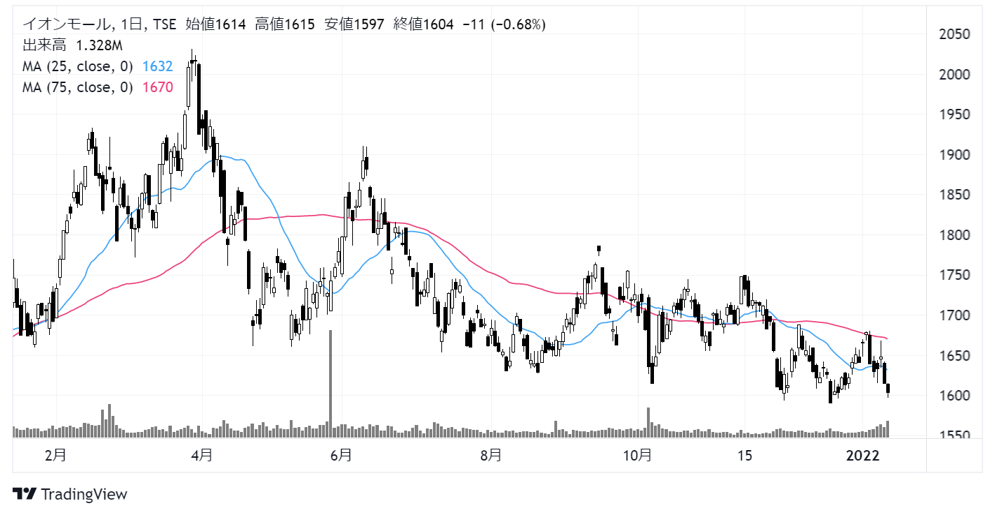 イオンモール(8905)株価チャート|日足1年