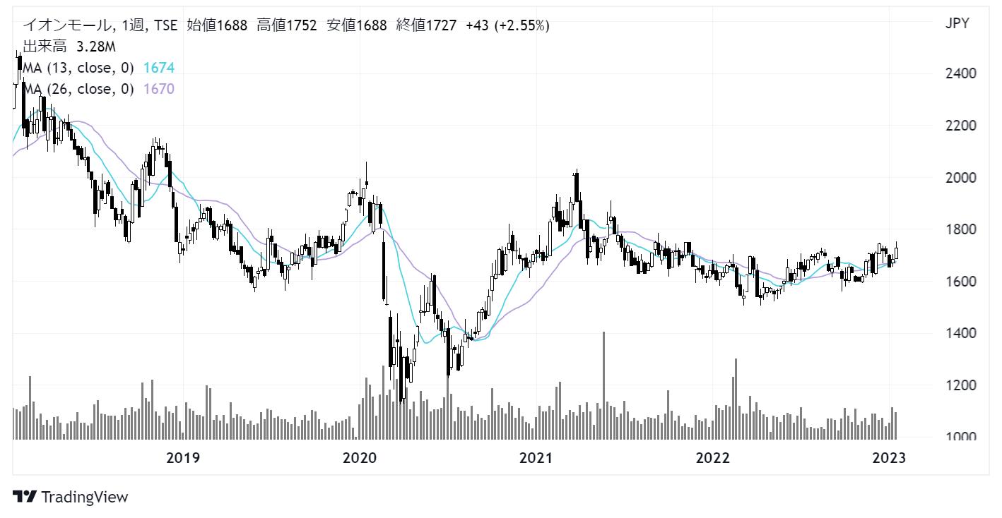 イオンモール(8905)株価チャート|週足5年