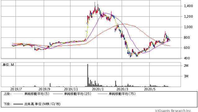 ラ・アトレ(8885)株価チャート|日足1年