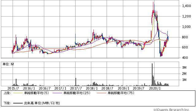 ラ・アトレ(8885)株価チャート|週足5年