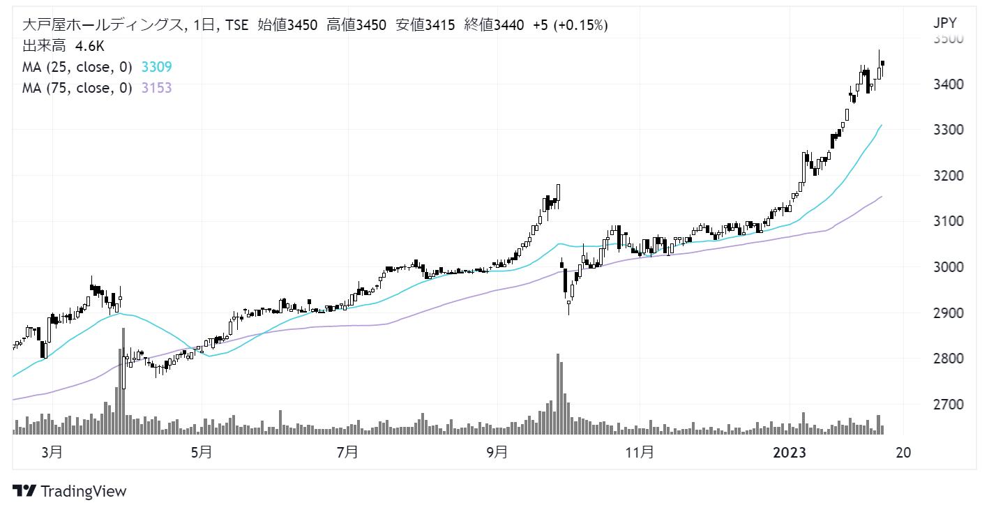 大戸屋ホールディングス(2705)株価チャート|日足1年