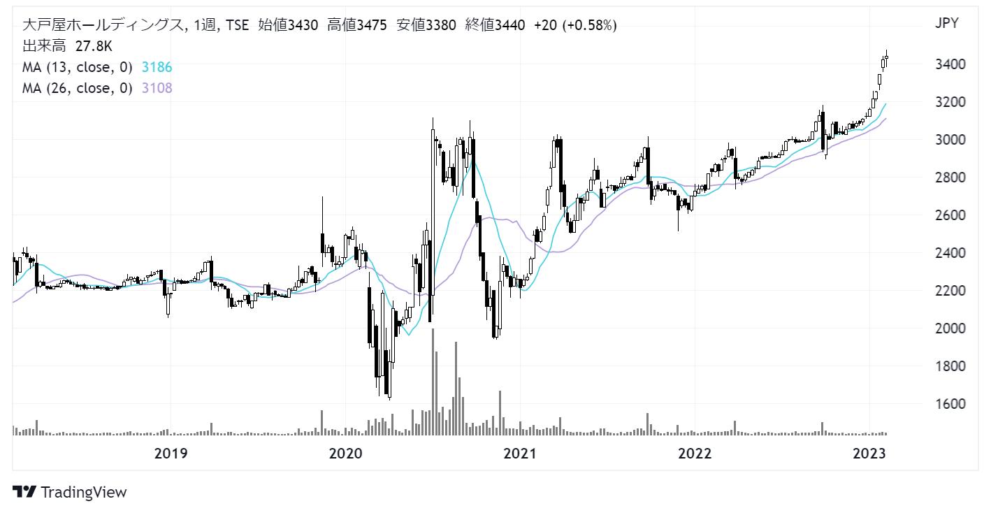 大戸屋ホールディングス(2705)株価チャート|週足5年