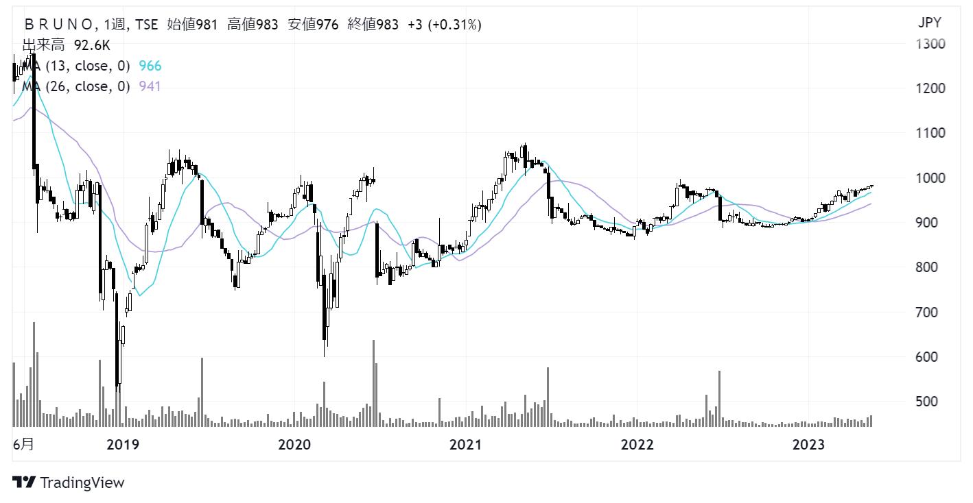 イデアインターナショナル(3140)株価チャート 日足1年