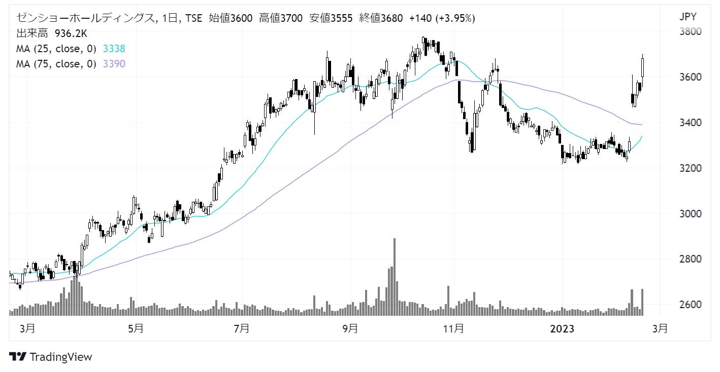 ゼンショーホールディングス(7550)株価チャート|週足5年株価チャート|日足1年