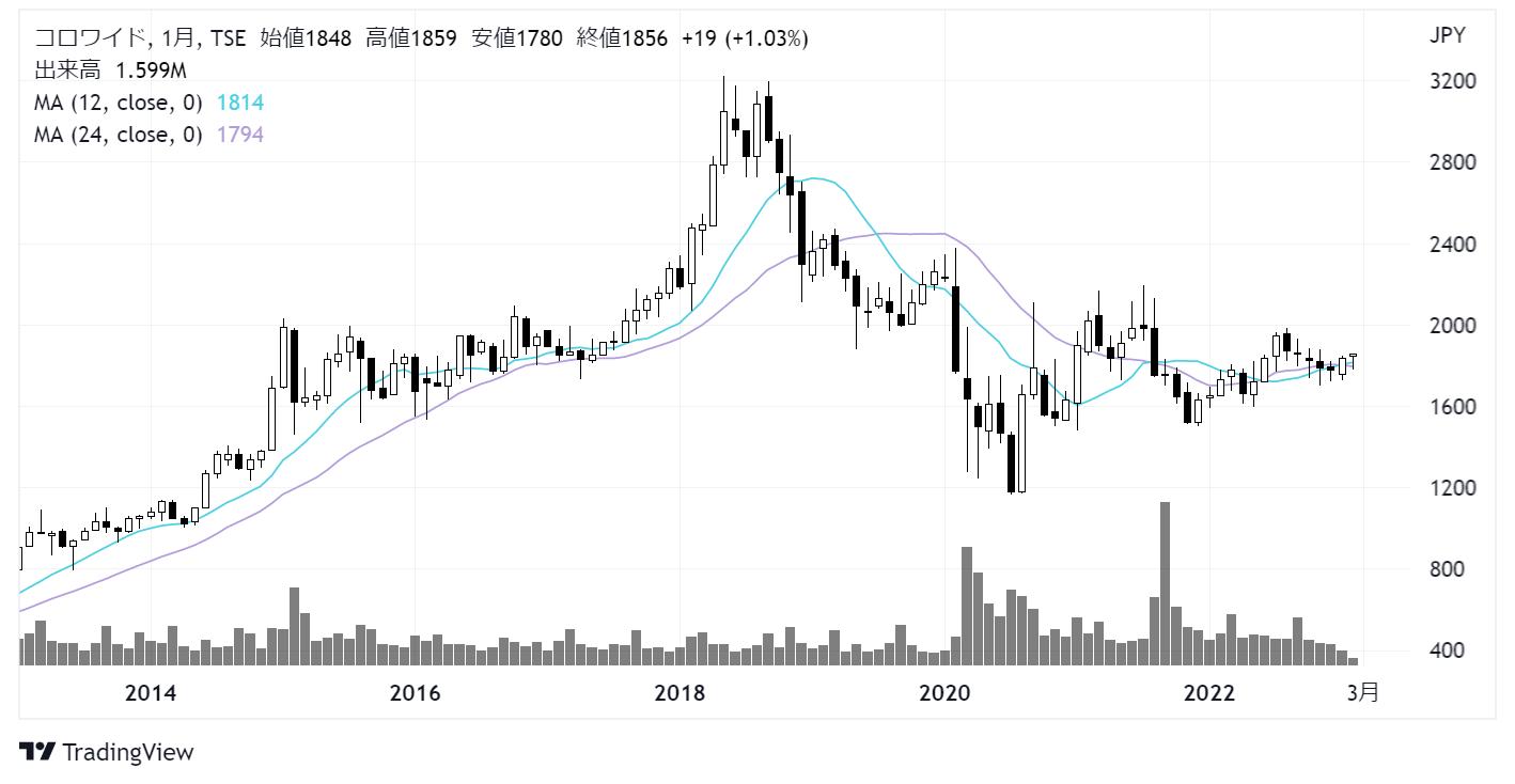 コロワイド(7616)株価チャート|月足10年