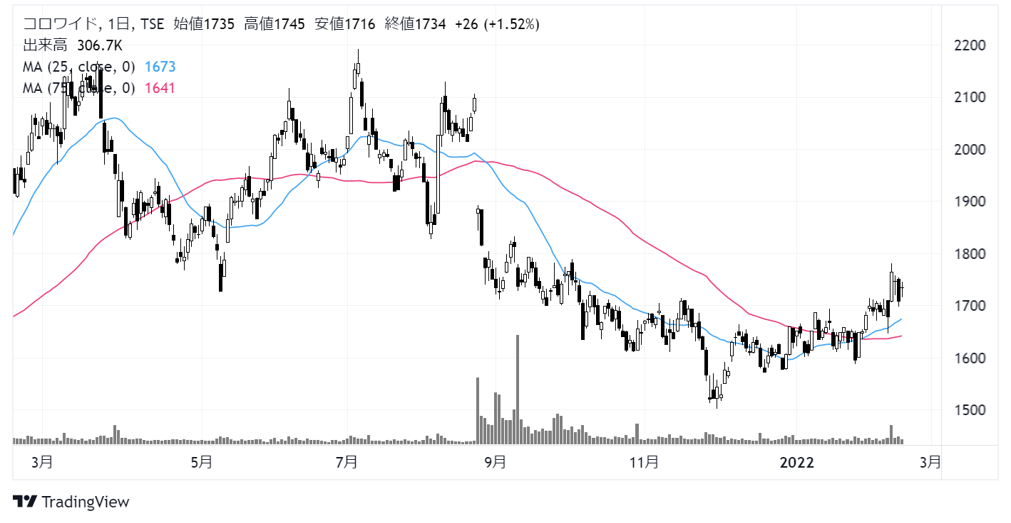 コロワイド(7616)株価チャート|日足1年