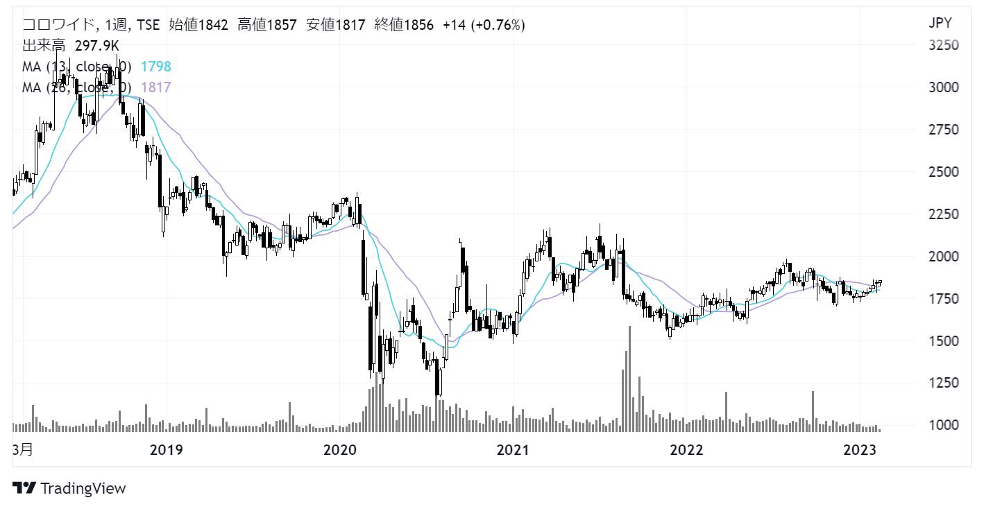 コロワイド(7616)株価チャート|週足5年