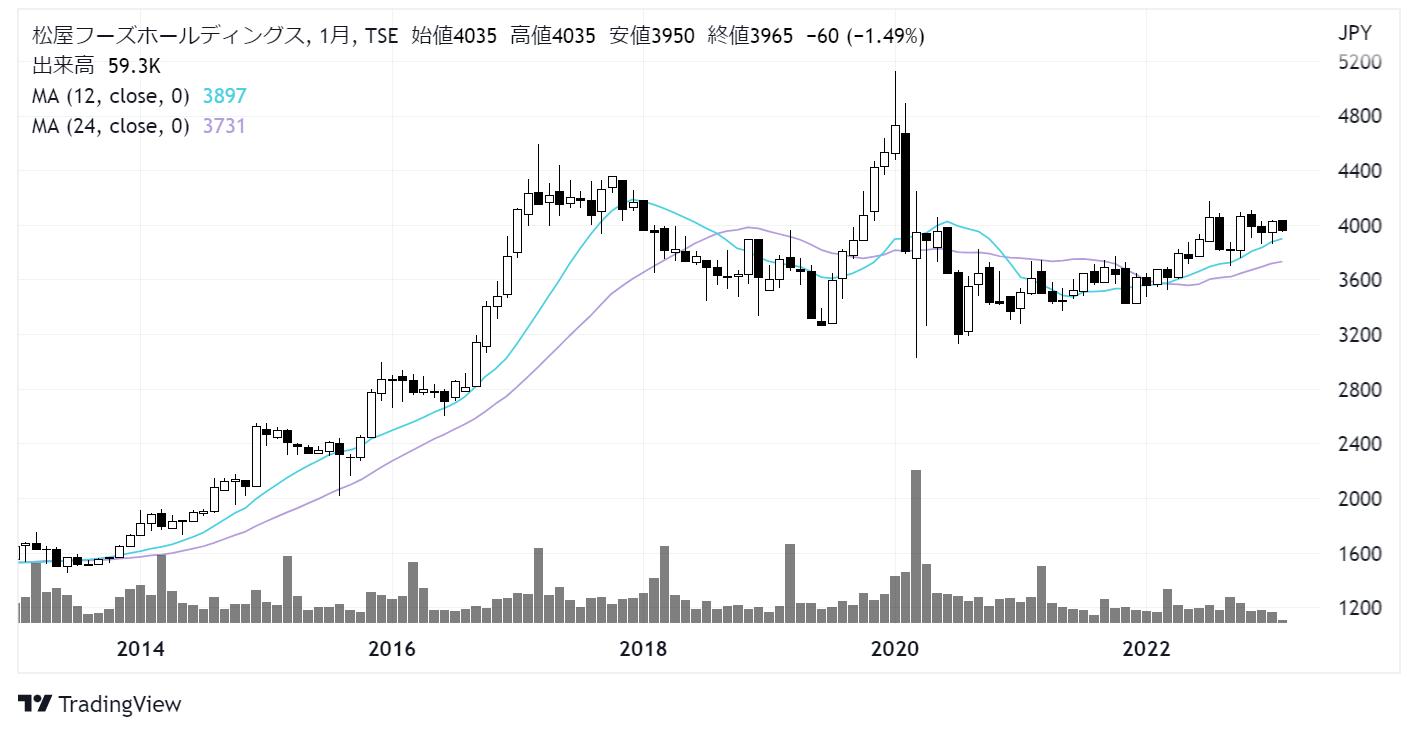 松屋フーズホールディングス(9887)株価チャート|月足10年