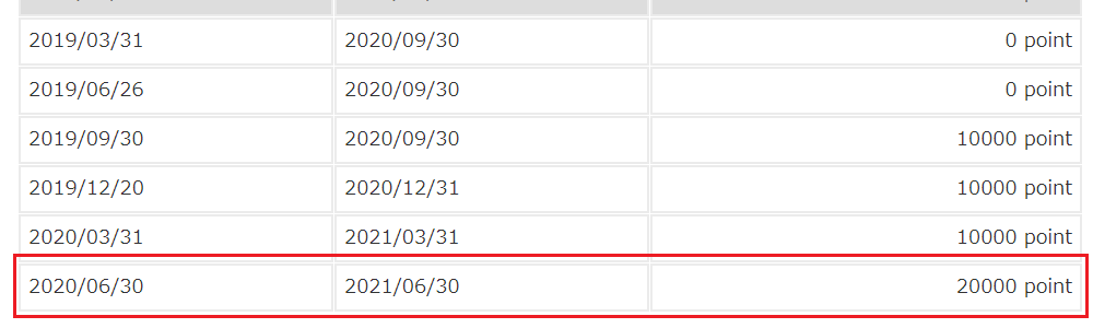 202003コロワイド株主優待ポイント画面