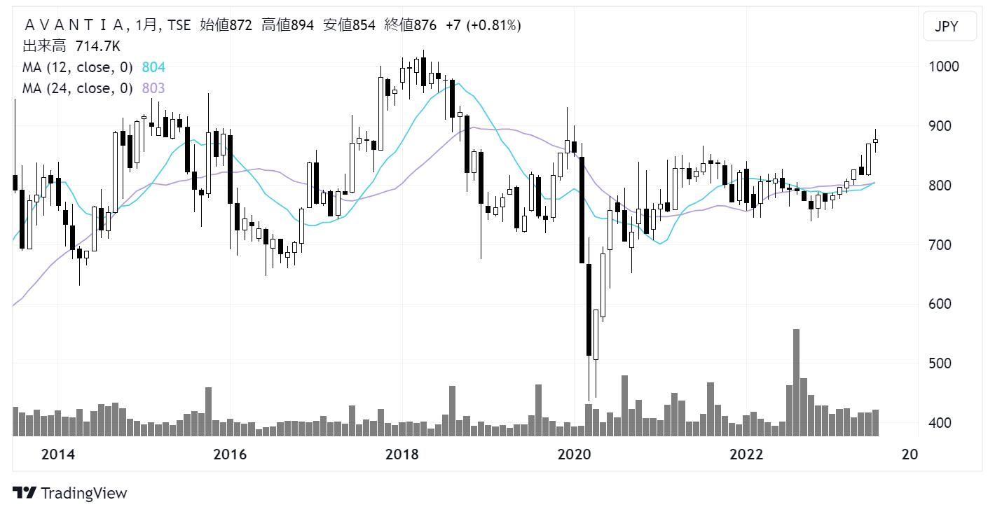 サンヨーハウジング名古屋(8904)株価チャート|月足10年