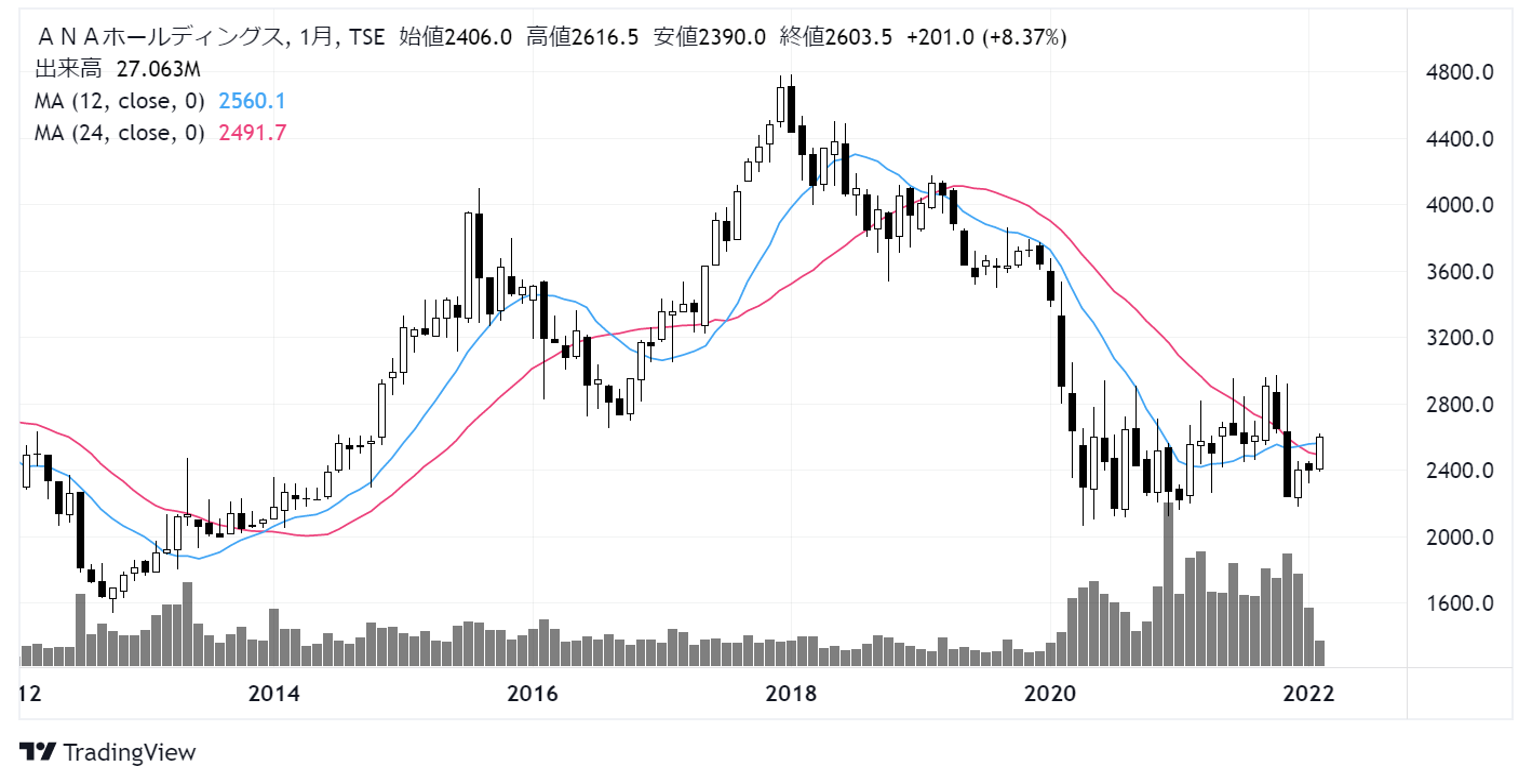 ANAホールディングス(9202)株価チャート|月足10年