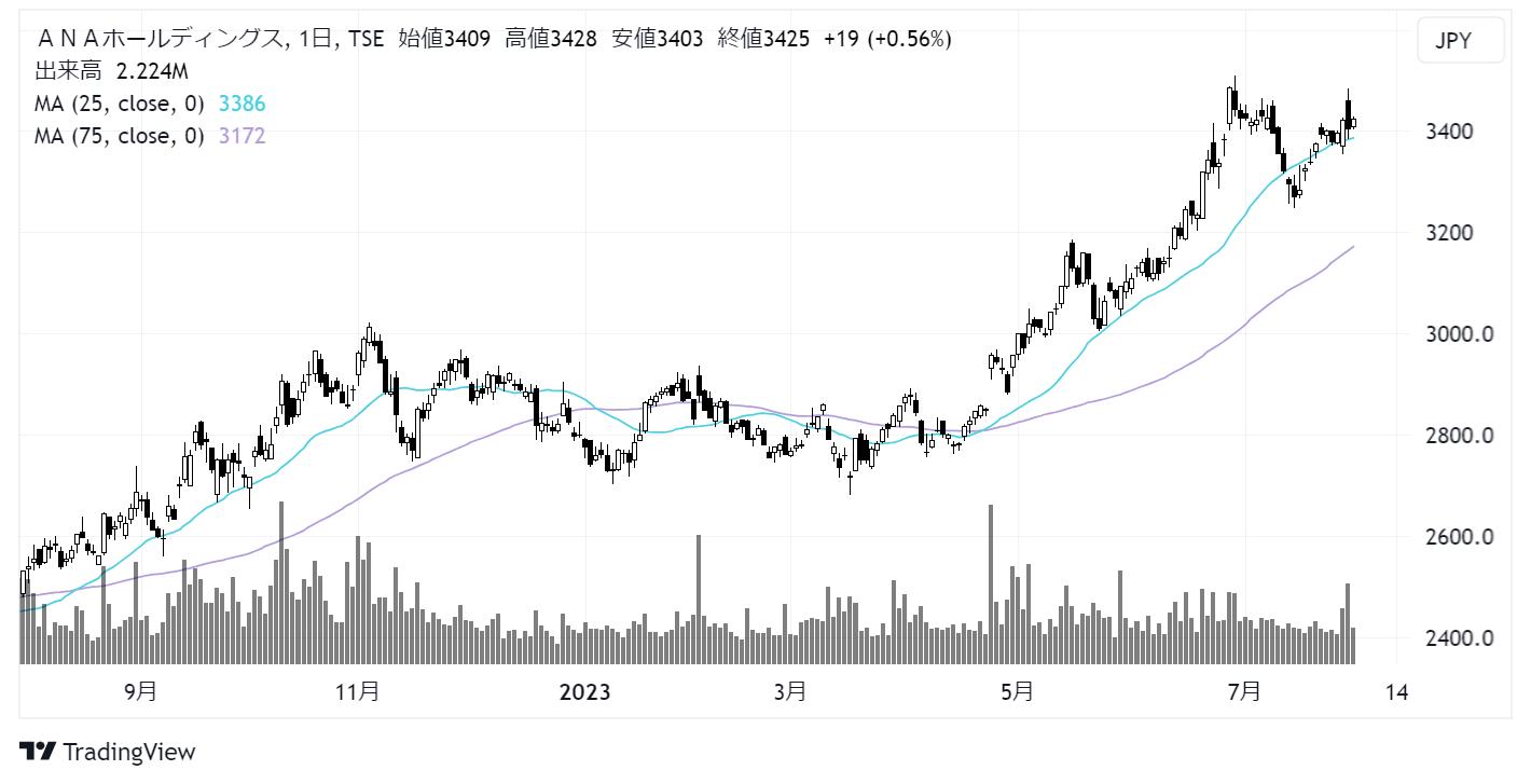 ANAホールディングス(9202)株価チャート|日足1年