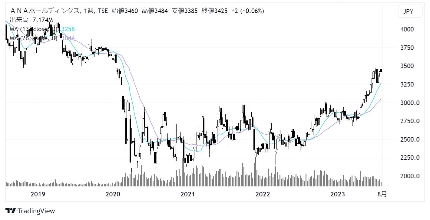 ANAホールディングス(9202)株価チャート|週足5年