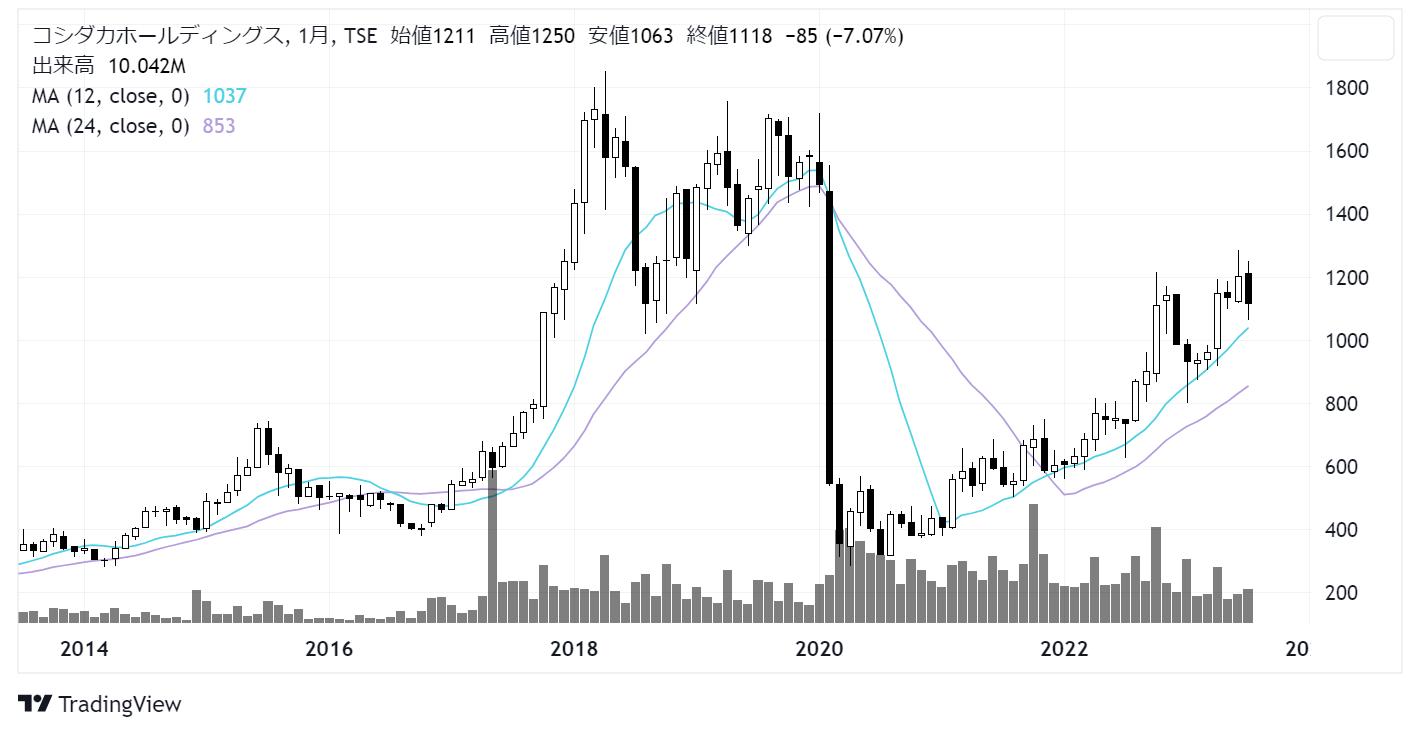 コシダカホールディングス(2157)株価チャート|月足10年