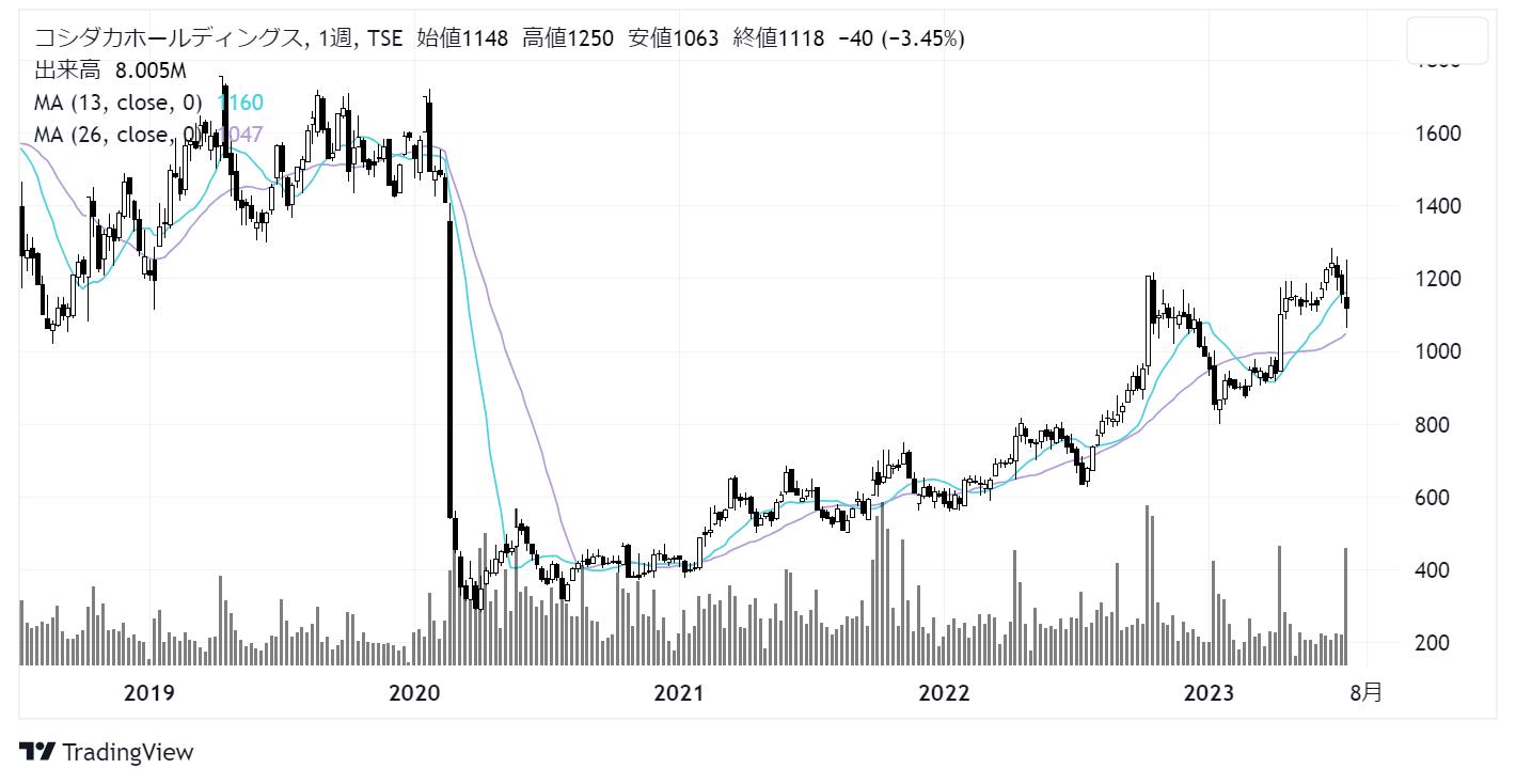 コシダカホールディングス(2157)株価チャート|週足5年