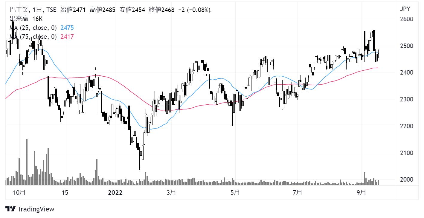 巴工業(6309)株価チャート|日足1年