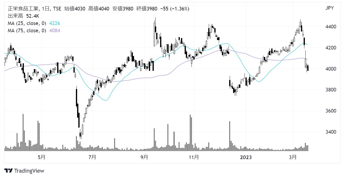 正栄食品工業(8079)株価チャート|日足1年