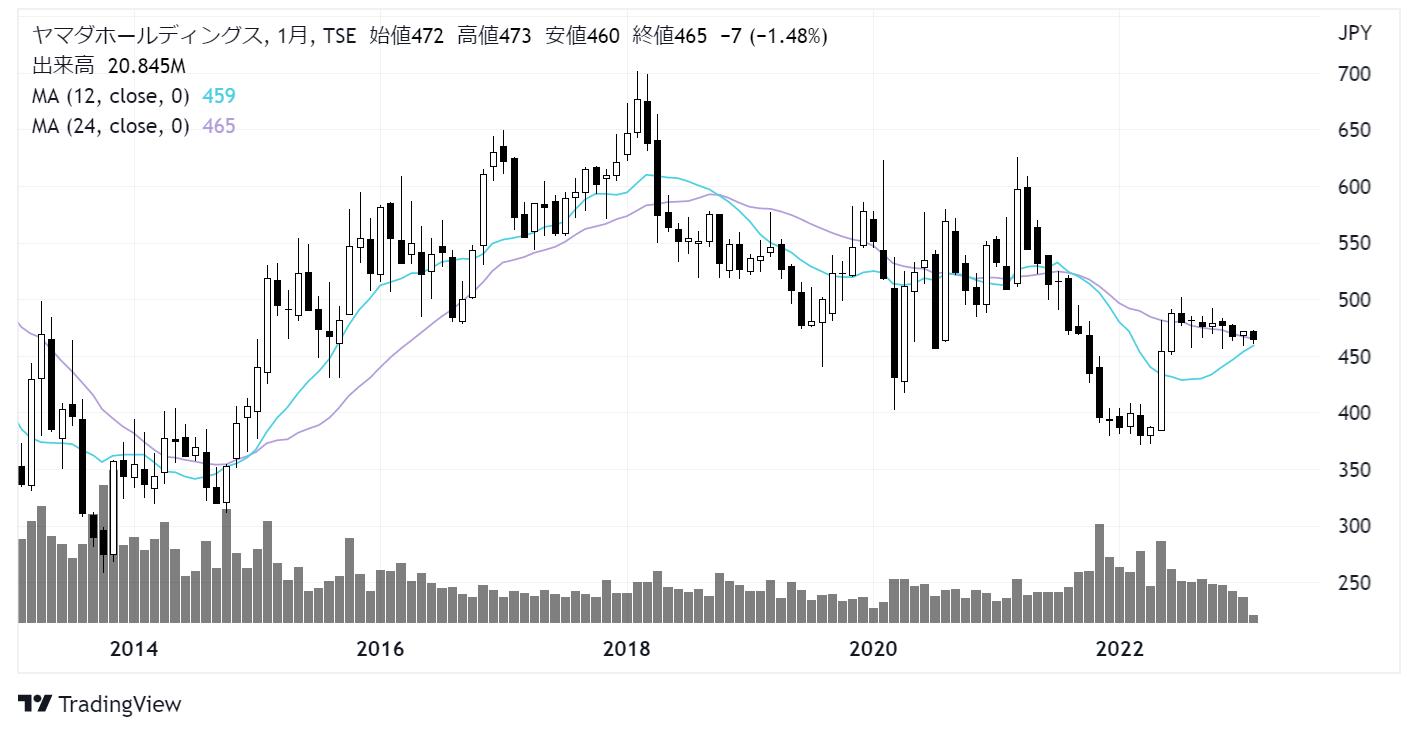 ヤマダ電機(9831)株価チャート|月足10年