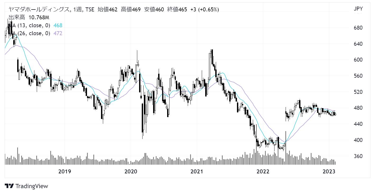 ヤマダ電機(9831)株価チャート|週足5年