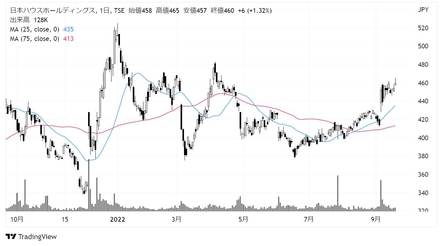 日本ハウスホールディングス(1873)株価チャート|日足1年