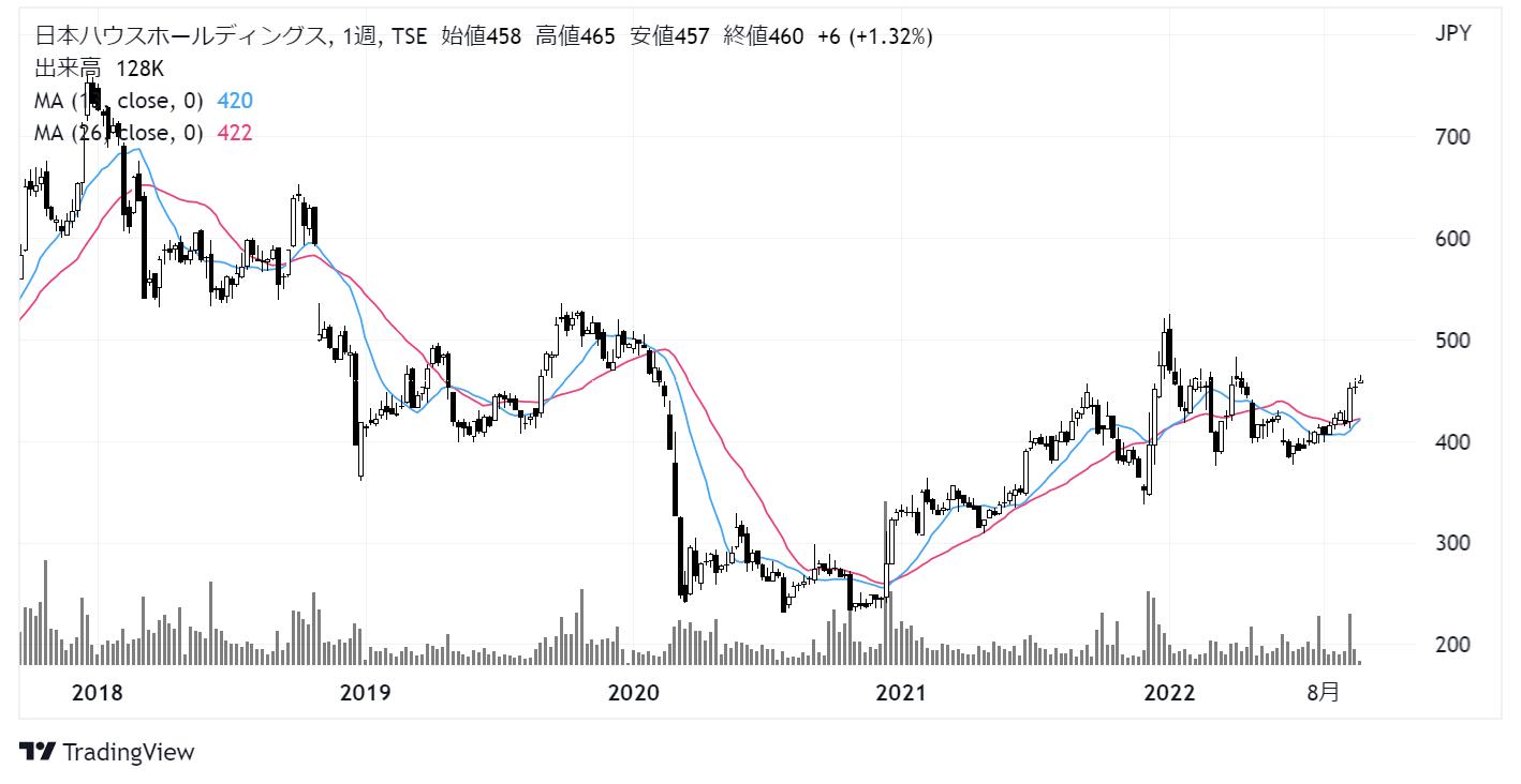 日本ハウスホールディングス(1873)株価チャート|週足5年